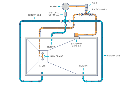how to route pool's plumbing and setup equipment pad
